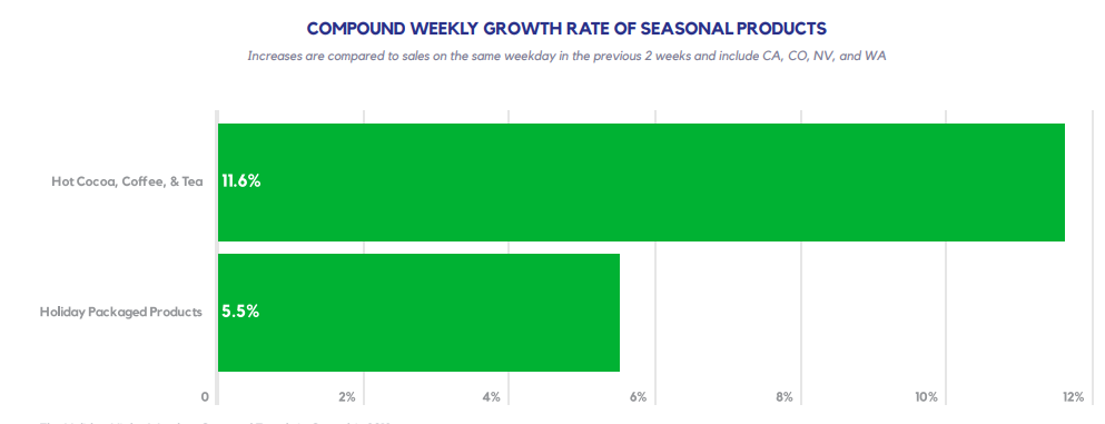 COMPOUND WEEKLY GROWTH RATE OF SEASONAL PRODUCTS