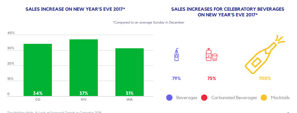 SALES INCREASE ON NEW YEAR'S EVE 2017*