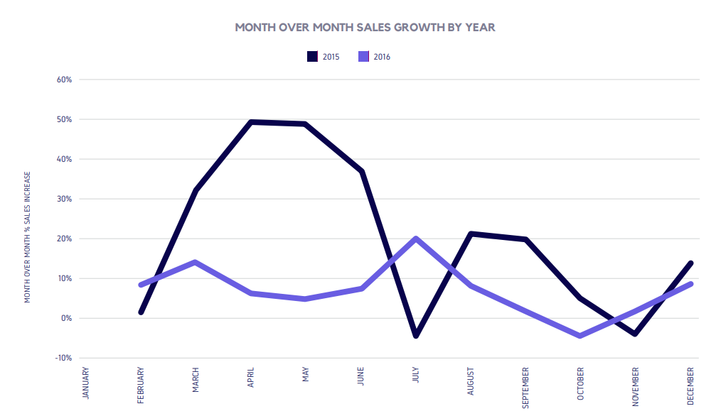 MONTH OVER MONTH SALES GROWTH BY YEAR