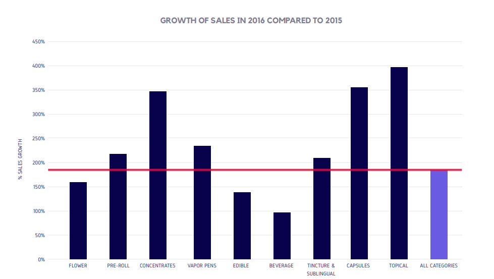 GROWTH OF SALES IN 2016 COMPARED TO 2015
