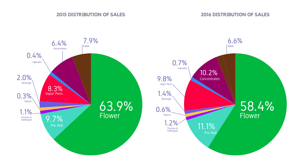 2015  AND 2016 DISTRIBUTION OF SALES