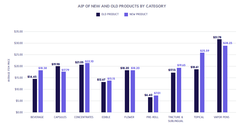 AIP OF NEW AND OLD PRODUCTS BY CATEGORY