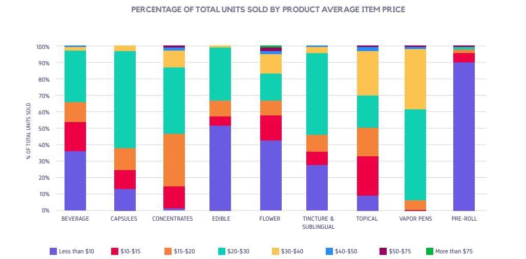 PERCENTAGE OF TOTAL UNITS SOLD BY PRODUCT AVERAGE ITEM PRICE