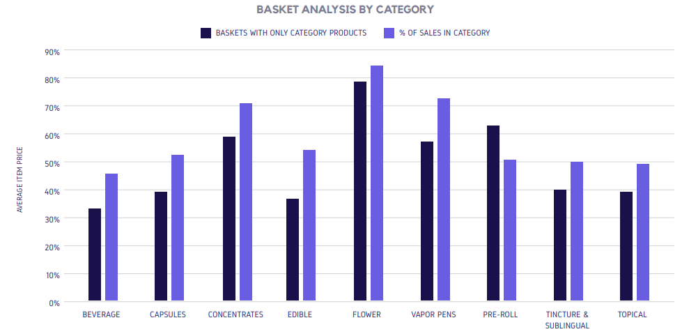 BASKET ANALYSIS BY CATEGORY
