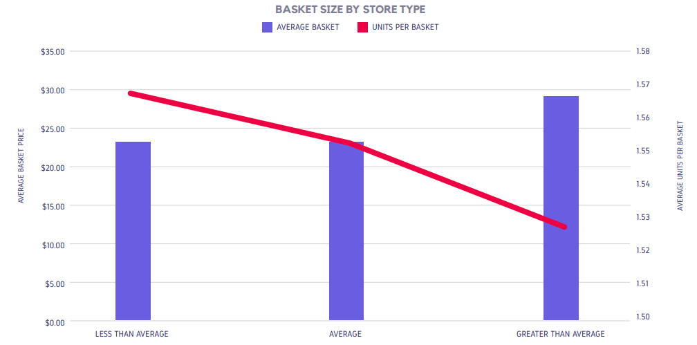 BASKET SIZE BY STORE TYPE