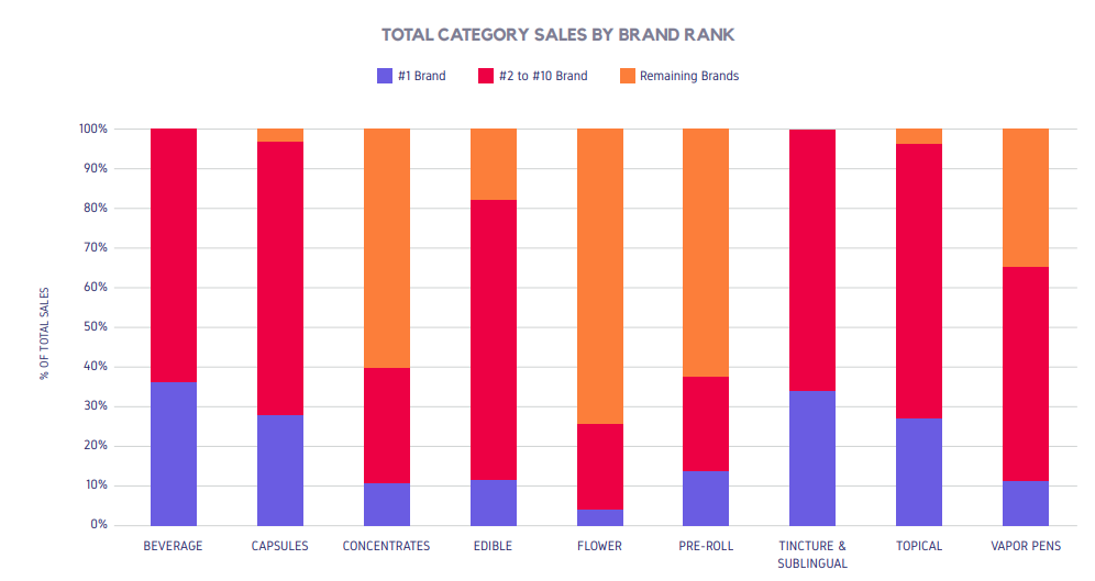 TOTAL CATEGORY SALES BY BRAND RANK