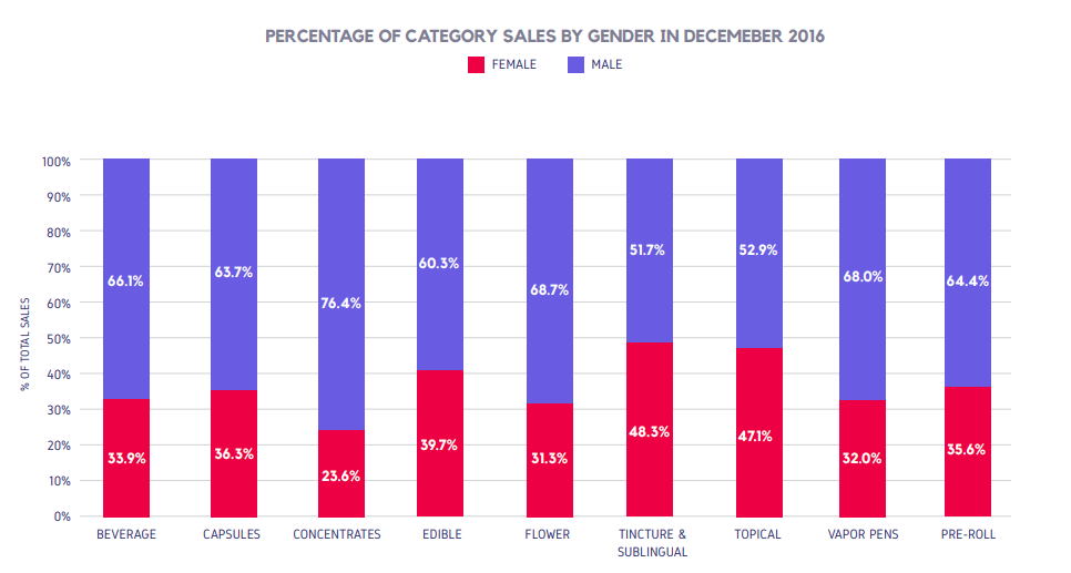 PERCENTAGE OF CATEGORY SALES BY GENDER IN DECEMEBER 2016