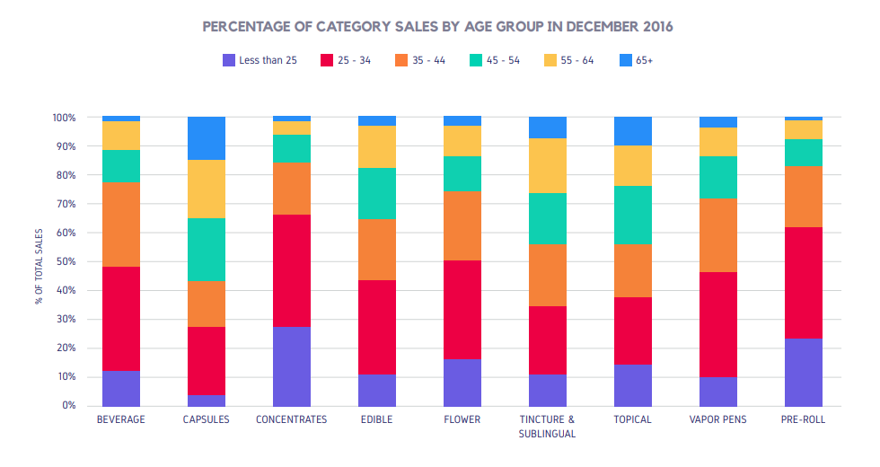 PERCENTAGE OF CATEGORY SALES BY AGE GROUP IN DECEMBER 2016