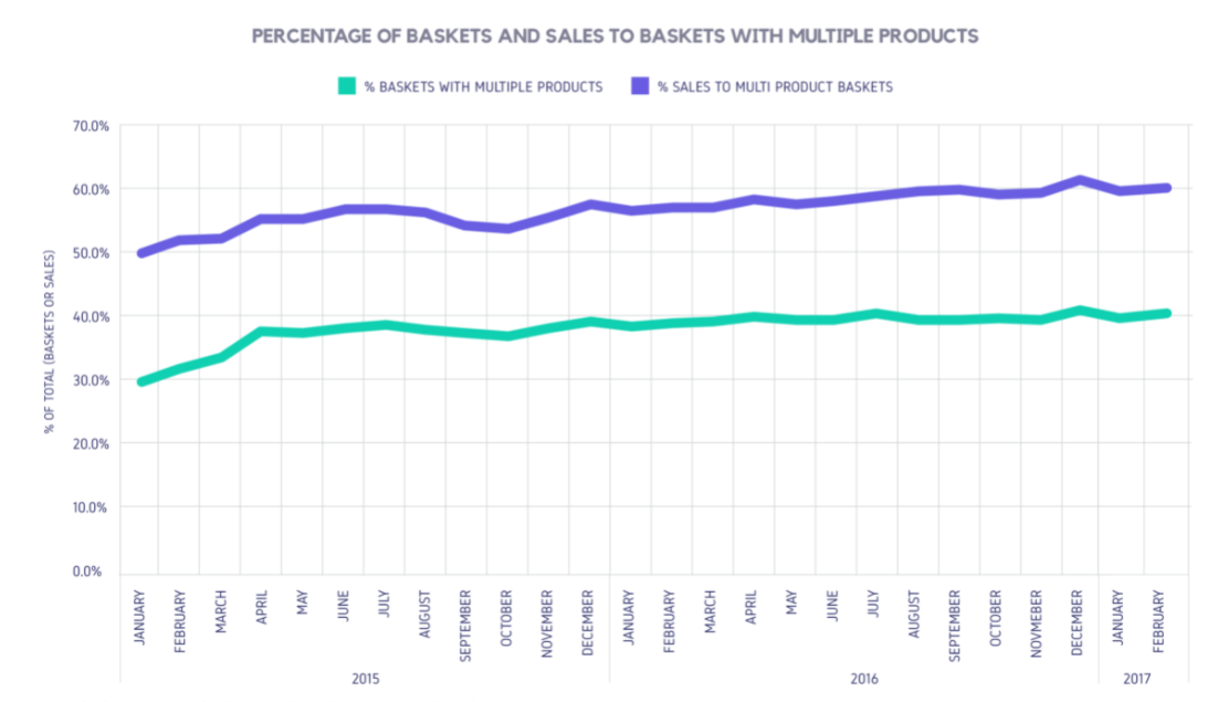 PERCENTAGE OF BASKETS AND SALES TO BASKETS WITH MULTIPLE PRODUCTS
