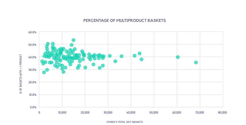 PERCENTAGE OF MULTIPRODUCT BASKETS