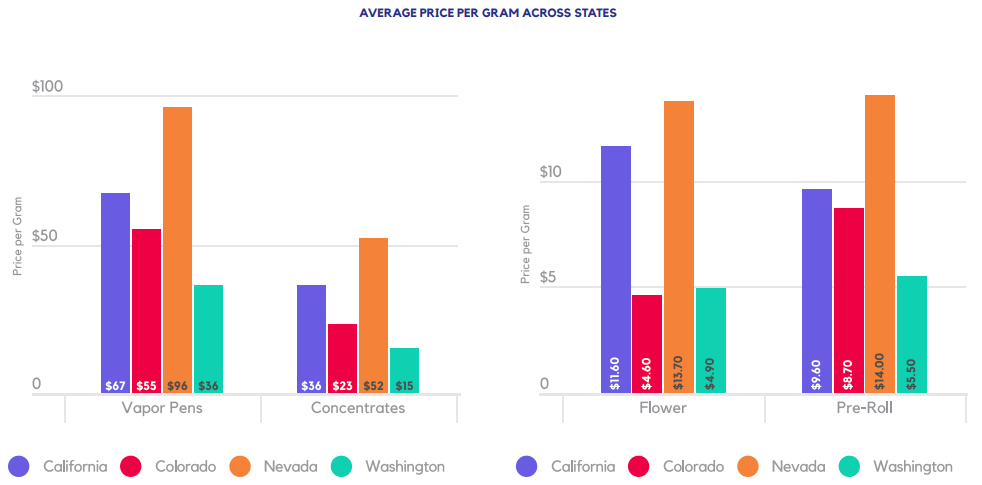 AVERAGE PRICE PER GRAM ACROSS STATES
