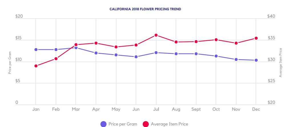CALIFORNIA 2018 FLOWER PRICING TREND