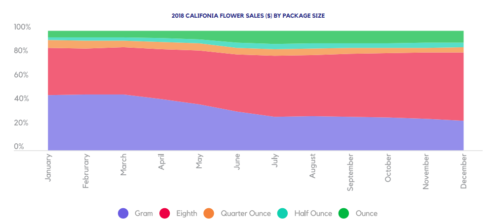 2018 CALIFONIA FLOWER SALES ($) BY PACKAGE SIZE
