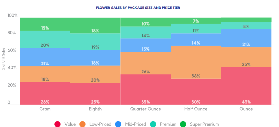 FLOWER SALES BY PACKAGE SIZE AND PRICE TIER
