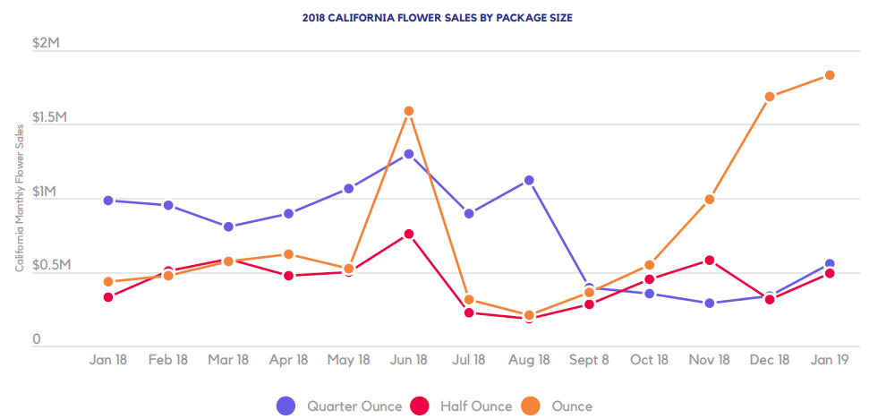 2018 CALIFORNIA FLOWER SALES BY PACKAGE SIZE