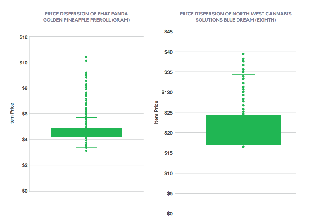 PRICE DISPERSION OF PHAT PANDA GOLDEN PINEAPPLE PREROLL (GRAM) AND PRICE DISPERSION OF NORTH WEST CANNABIS SOLUTIONS BLUE DREAM (EIGHTH)