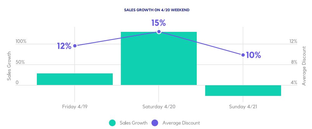 SALES GROWTH ON 3/20 WEEKEND