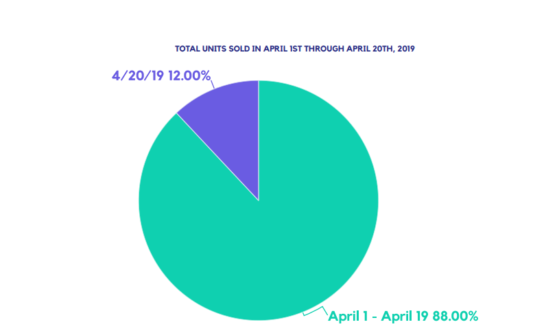 TOTAL UNITS SOLD IN APRIL 1ST THROUGH APRIL 20TH,2019