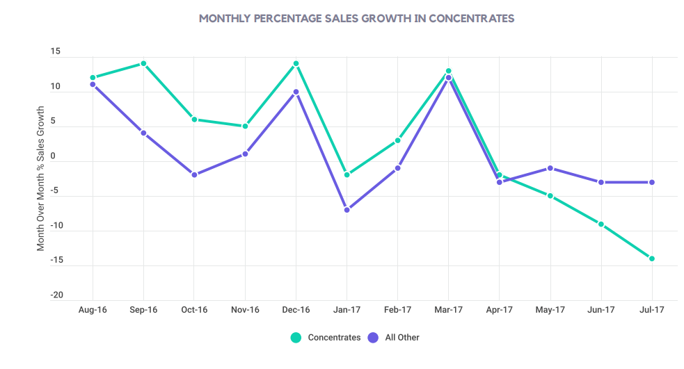 MONTHLY PERCENTAGE SALES GROWTH IN CONCENTRATES
