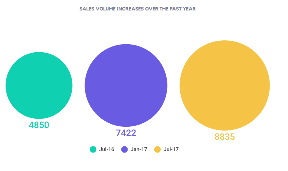 SALES VOLUME INCREASES OVER THE PAST YEAR