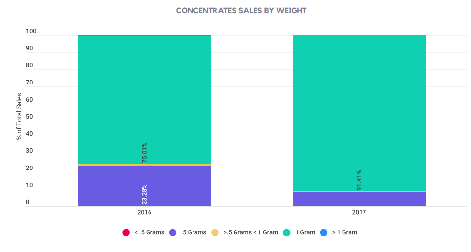 CONCENTRATES SALES BY WEIGHT