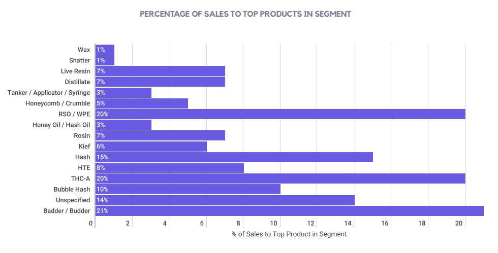 PERCENTAGE OF SALES TO TOP PRODUCTS IN SEGMENT