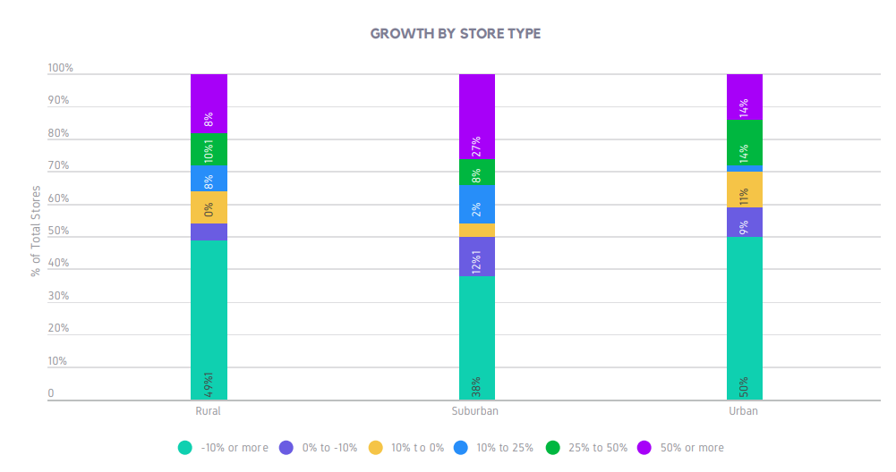 GROWTH BY STORE TYPE