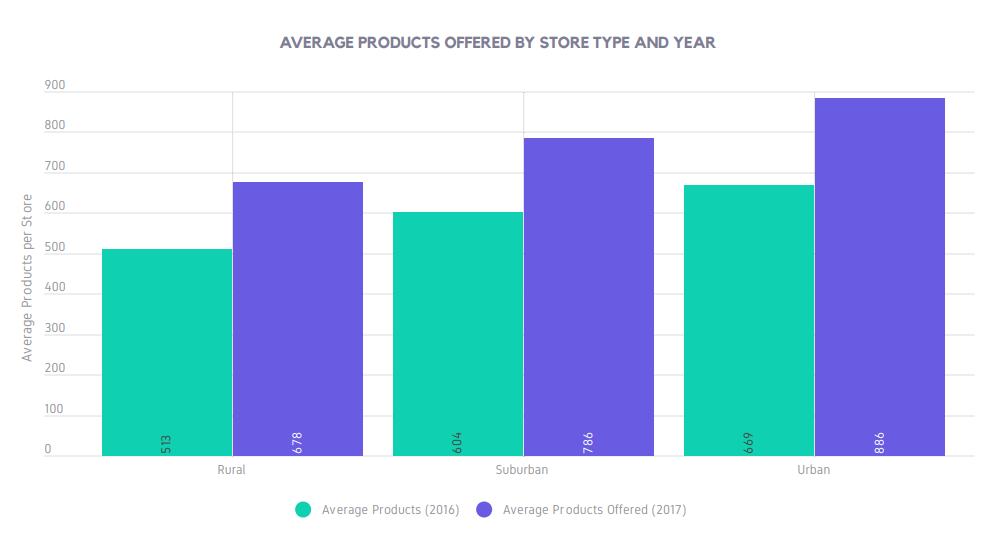 AVERAGE PRODUCTS OFFERED BY STORE TYPE AND YEAR