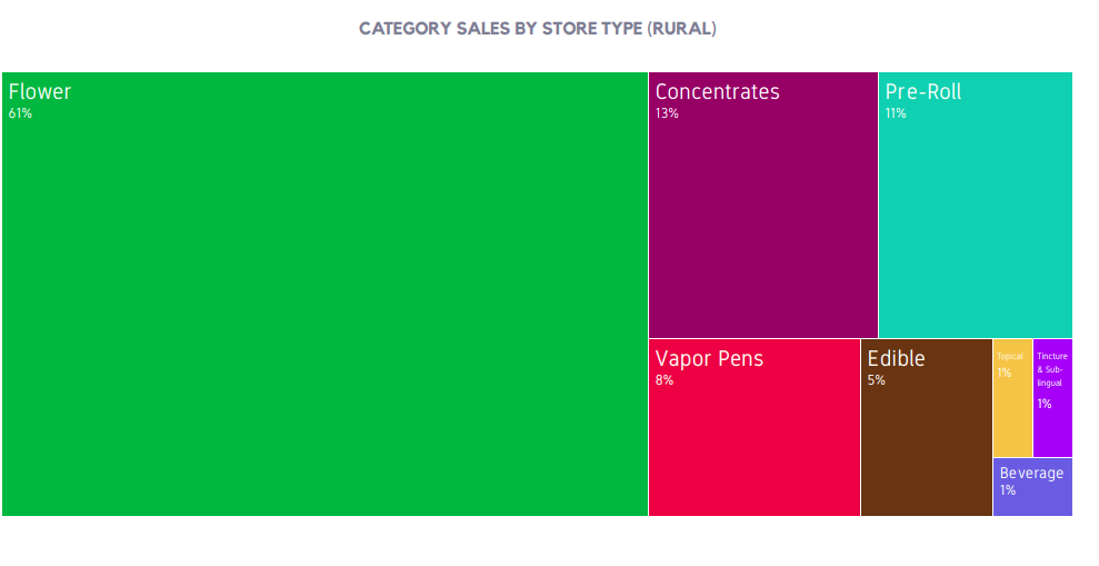 CATEGORY SALES BY STORE TYPE (RURAL)