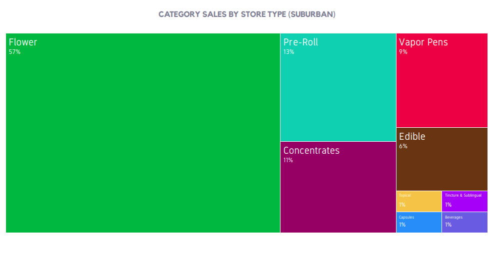 CATEGORY SALES BY STORE TYPE (SUBURBAN)