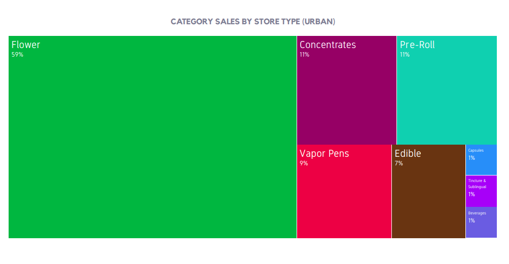 CATEGORY SALES BY STORE TYPE (URBAN)