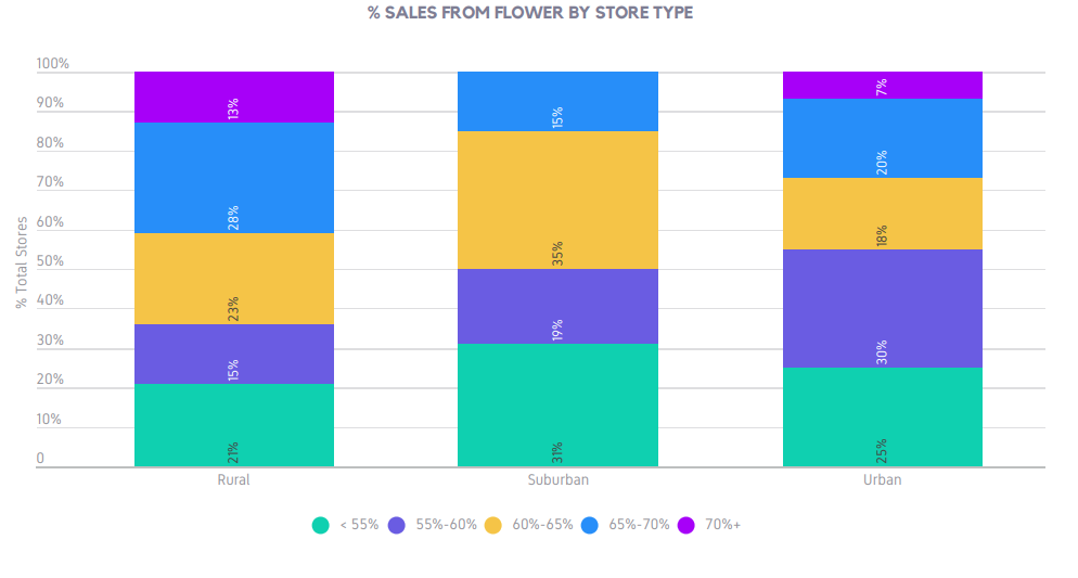 % SALES FROM FLOWER BY STORE TYPE