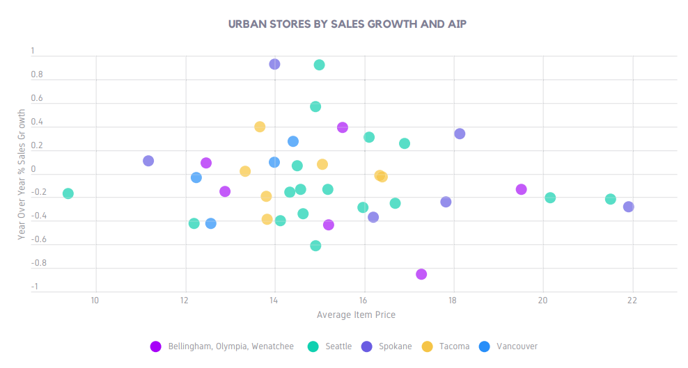 URBAN STORES BY SALES GROWTH AND AIP