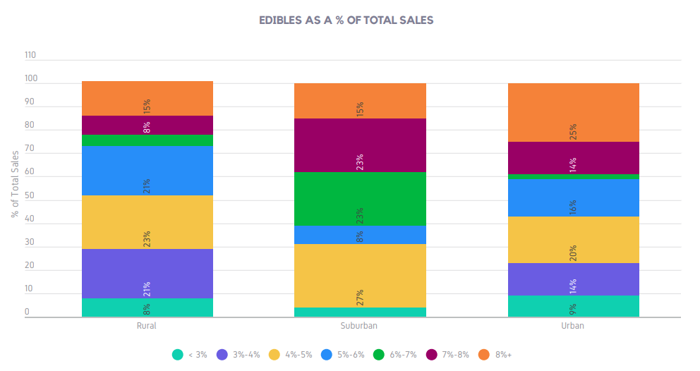 EDIBLES AS A % OF TOTAL SALES