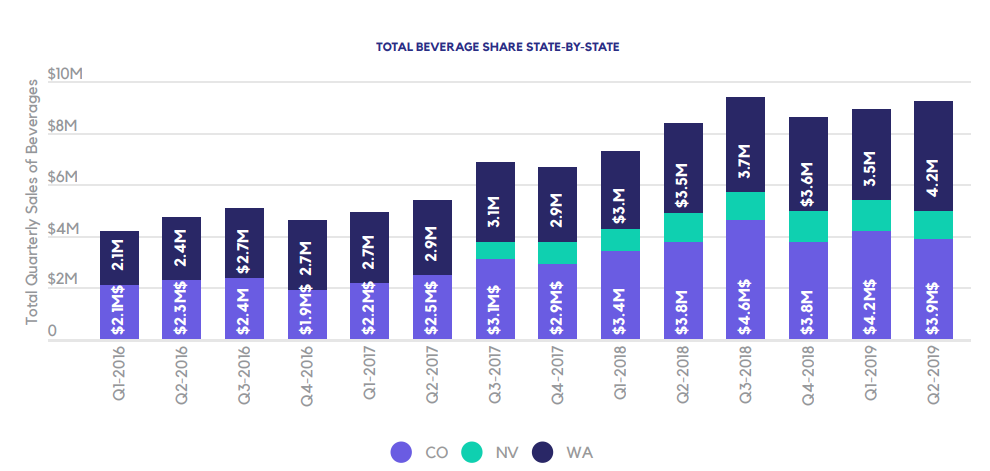 TOTAL BEVERAGE SHARE STATE-BY-STATE