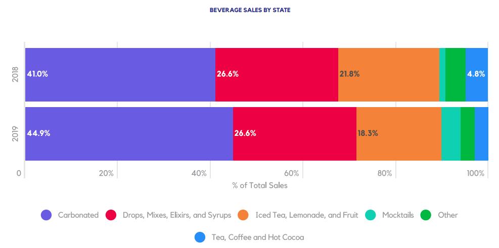 BEVERAGE SALES BY STATE