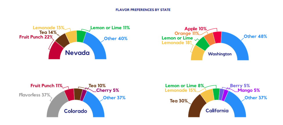 FLAVOR PREFERENCES BY STATE