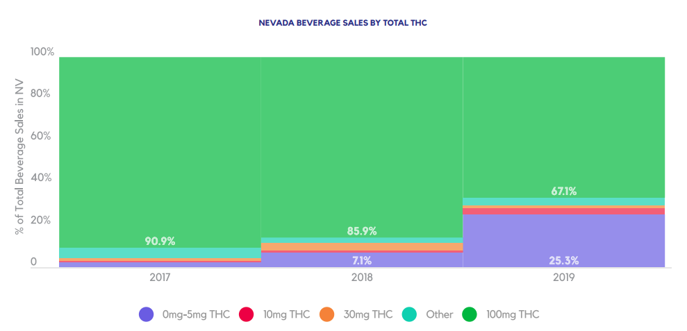 NEVADA BEVERAGE SALES BY TOTAL THC