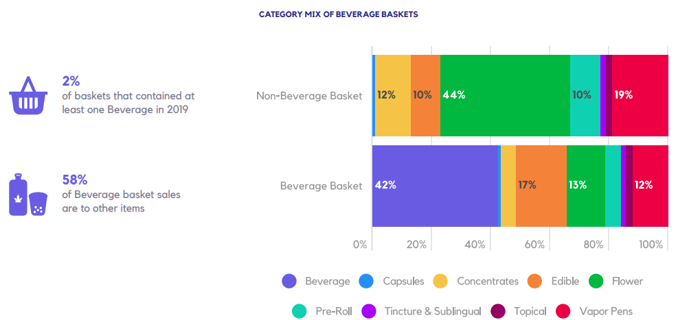 CATEGORY MIX OF BEVERAGE BASKETS