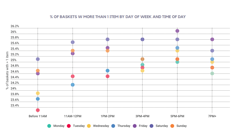 % OF BASKETS W MORE THAN 1 ITEM BY DAY OF WEEK AND TIME OF DAY