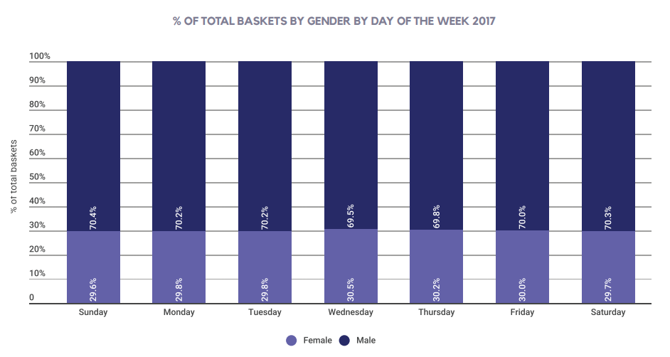 % OF TOTAL BASKETS BY GENDER BY DAY OF THE WEEK 2017