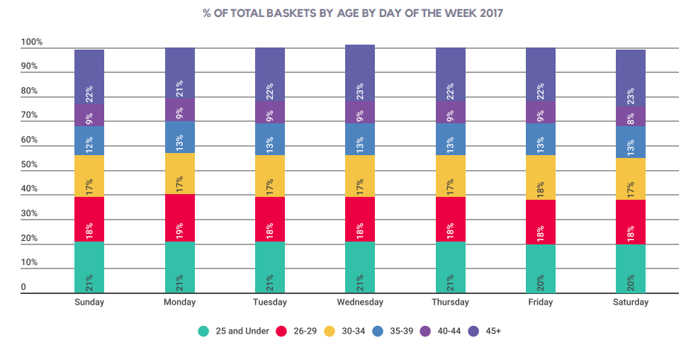 % OF TOTAL BASKETS BY AGE BY DAY OF THE WEEK 2017