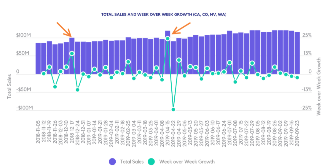 TOTAL SALES AND WEEK OVER WEEK GROWTH (CA, CO, NV, WA)