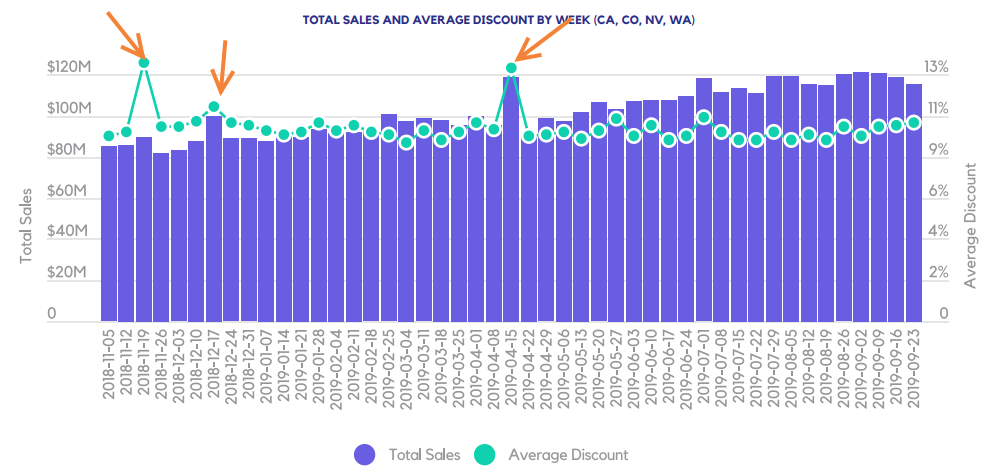 TOTAL SALES AND AVERAGE DISCOUNT BY WEEK (CA, CO, NV, WA)