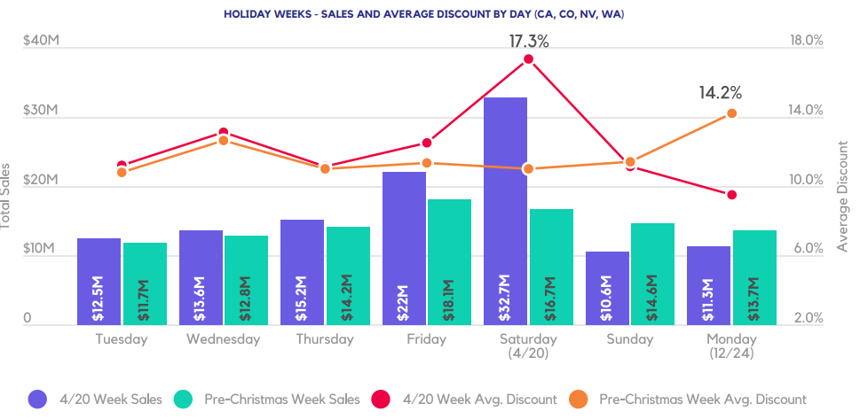 HOLIDAY WEEKS - SALES AND AVERAGE DISCOUNT BY DAY (CA, CO, NV, WA)