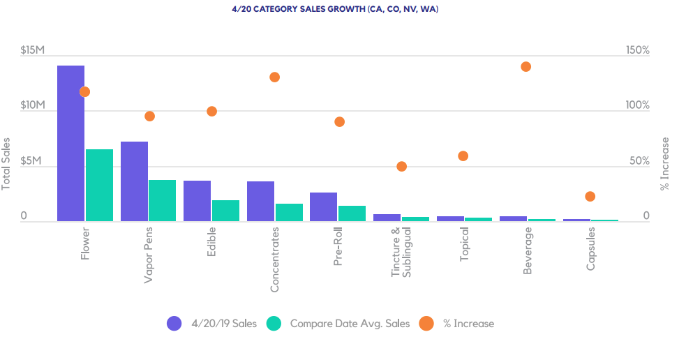 4/20 CATEGORY SALES GROWTH (CA, CO, NV, WA)