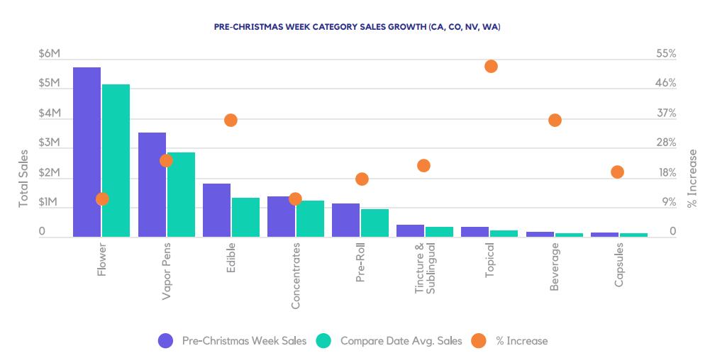 PRE-CHRISTMAS WEEK CATEGORY SALES GROWTH (CA, CO, NV, WA)