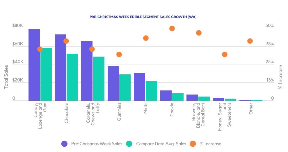 PRE-CHRISTMAS WEEK EDIBLE SEGMENT SALES GROWTH (WA)