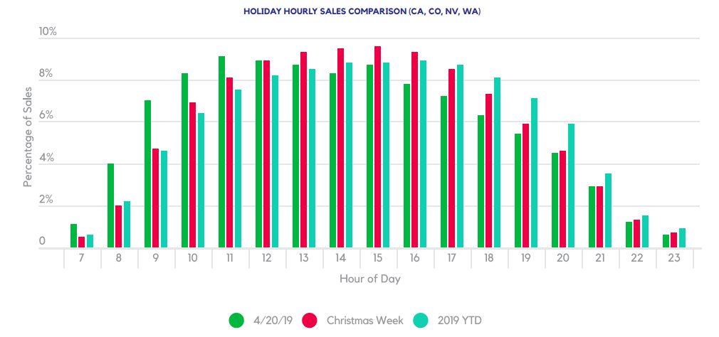 HOLIDAY HOURLY SALES COMPARISON (CA, CO, NV, WA)