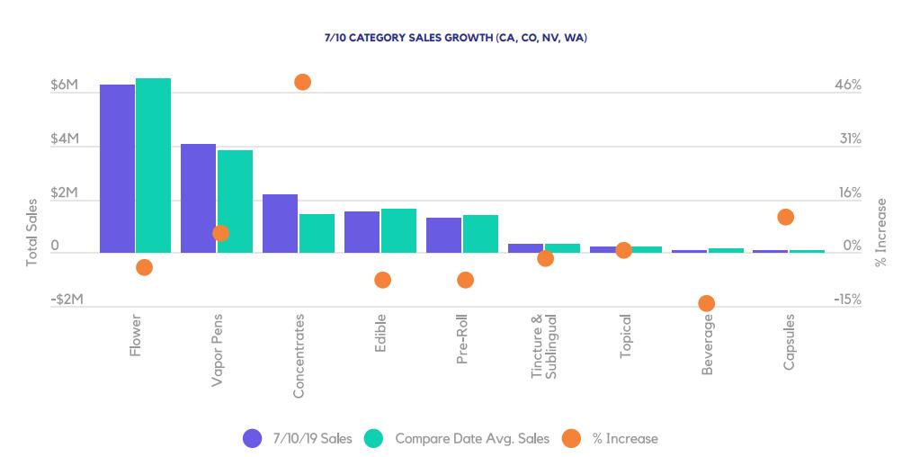 7/10 CATEGORY SALES GROWTH (CA, CO, NV, WA)